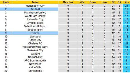 Thong tin quan trong va du Arsenal vs Everton - Vong 10 Premier League - Anh 2