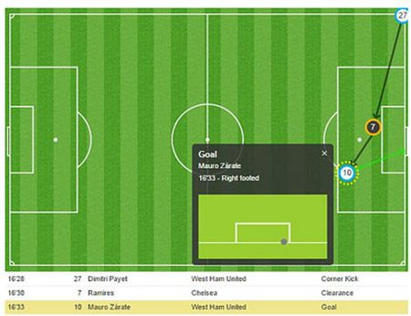 Chi tiet West Ham - Chelsea: Khong the dung vung (KT) - Anh 2