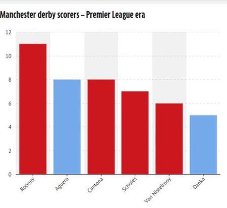"""Diem mat """"sat thu"""" derby Manchester trong ky nguyen Premier League - Anh 2"""