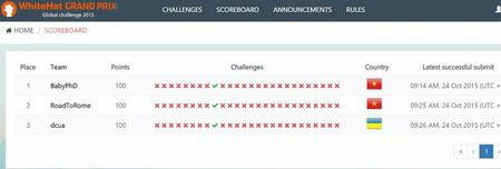 Dang dien ra vong loai WhiteHat Grand Prix - Global Challenge 2015 - Anh 3