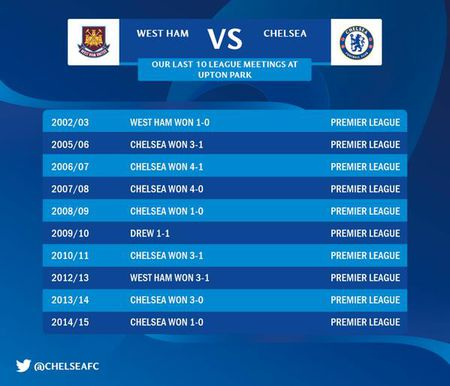 Chelsea thua West Ham 1-2 trong the tran mat nguoi - Anh 22