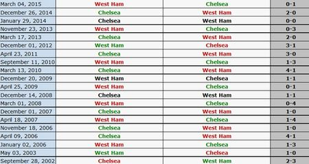 Chelsea thua West Ham 1-2 trong the tran mat nguoi - Anh 25