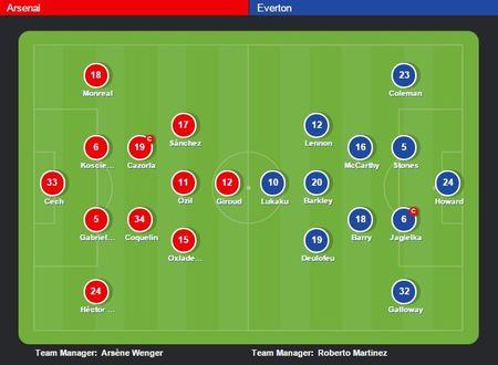Arsenal 0-0 Everton (H1): Cech can pha thieu an toan - Anh 8