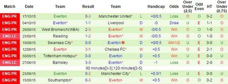 Arsenal 0-0 Everton (H1): Cech can pha thieu an toan - Anh 6