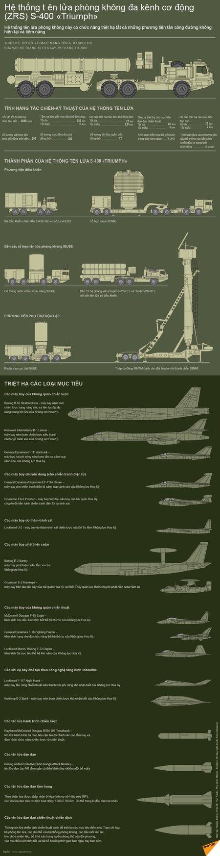 Nga trien khai he thong phong thu ten lua S-400 toi Syria - Anh 2