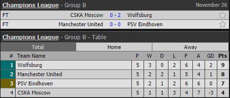 Ket qua, BXH Champions League: Them 4 doi bong doat ve di tiep - Anh 3