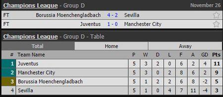 Ket qua, BXH Champions League: Them 4 doi bong doat ve di tiep - Anh 5