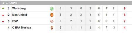 Hoa vo hon truoc PSV, Man United rong cua du Europa League - Anh 4