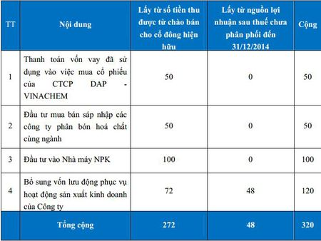 QBS hoan tat phat hanh 32 trieu co phieu, tang gap doi von dieu le - Anh 1