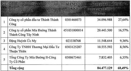 BHS: Phat hanh hon 60 trieu cp de hoan doi voi NHS - Anh 1