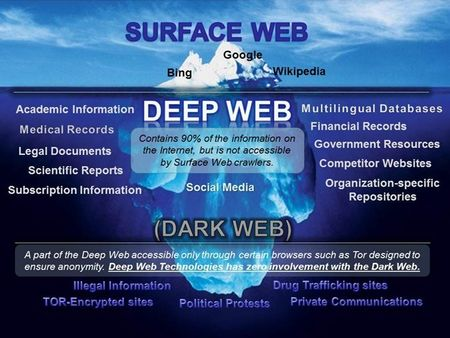 Kham pha the gioi ngam dark web qua hinh anh - Anh 1