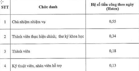 Bo GD&DT: Quy dinh dinh muc kinh phi nhiem vu khoa hoc - cong nghe - Anh 3