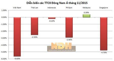 """""""So gang"""" cac TTCK Dong Nam A thang 11: Viet Nam giam nhieu nhat - Anh 1"""
