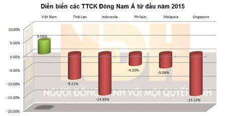 """""""So gang"""" cac TTCK Dong Nam A thang 11: Viet Nam giam nhieu nhat - Anh 2"""