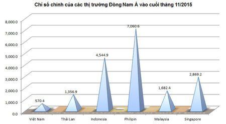 """""""So gang"""" cac TTCK Dong Nam A thang 11: Viet Nam giam nhieu nhat - Anh 3"""