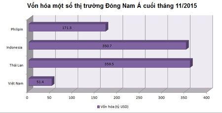 """""""So gang"""" cac TTCK Dong Nam A thang 11: Viet Nam giam nhieu nhat - Anh 4"""