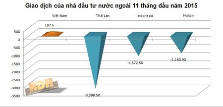 """""""So gang"""" cac TTCK Dong Nam A thang 11: Viet Nam giam nhieu nhat - Anh 5"""