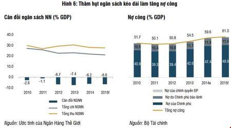Toan canh kinh te Viet Nam 2015 qua lang kinh cua Ngan hang The gioi - Anh 7