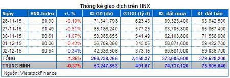 Vietstock Daily: Nhan dinh thi truong chung khoan 03/12 - Anh 6