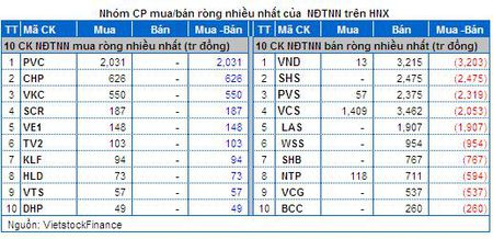 Vietstock Daily: Nhan dinh thi truong chung khoan 03/12 - Anh 9
