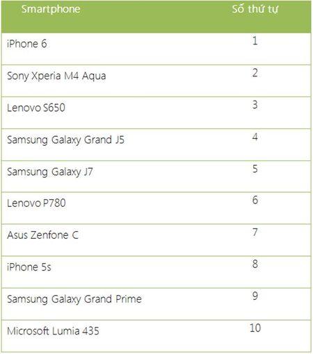 10 smartphone ban chay nhat Viet Nam nam 2015 - Anh 4