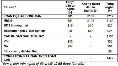 Bat dong san chiem 60% tong tai san toan cau - Anh 2