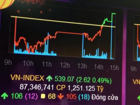 Nhieu bluechip tang diem, VN-Index gan cham nguong 540 diem - Anh 1