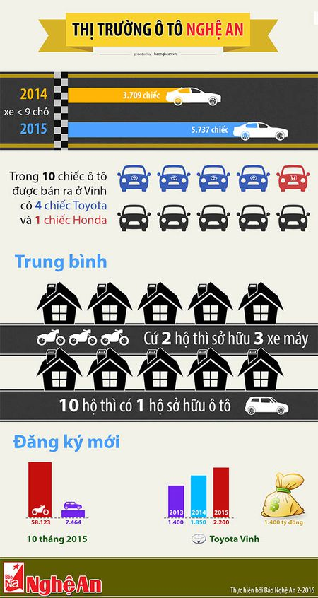 Thi truong o to Nghe An tang dot bien - Anh 1