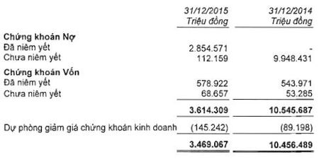 MBB: Lai rong hop nhat nam 2015 dat 2,495 ty dong - Anh 2