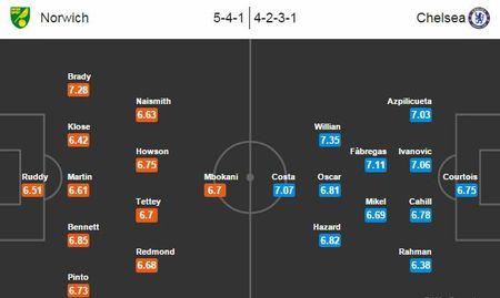 Xem truc tiep Norwich vs Chelsea 02h45 - Anh 2