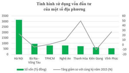 Dau tu bang von Ngan sach, Ha Noi bang 10 bo nganh cong lai - Anh 1