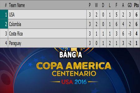 Cap nhat ket qua, BXH Copa America (12.6): My vao tu ket, Colombia thua tran - Anh 3
