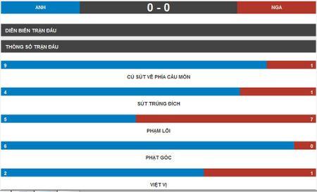 Anh vs Nga (1-0, hiep 2): Eric Dier mo ty so - Anh 5