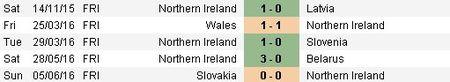 Ba Lan vs Bac Ireland (0-0, H1): Lewandowski xuat kich - Anh 12