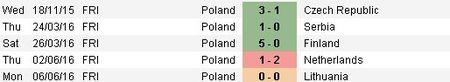 Ba Lan vs Bac Ireland (0-0, H1): Lewandowski xuat kich - Anh 13