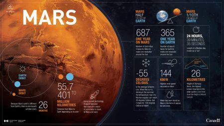 Xe tham hiem sao Hoa cua NASA 'ngu dong' tu cuoi tuan nay - Anh 2