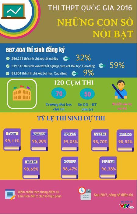Thi THPT Quoc gia 2016: Nhung con so noi bat - Anh 1
