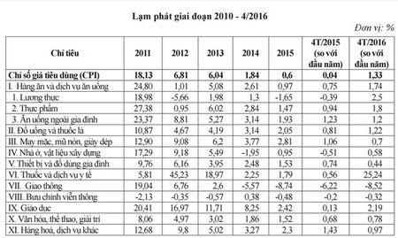 Lam phat 2011 den nay: Con so va du bao - Anh 2