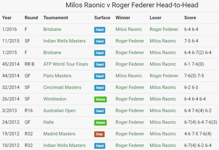 Federer 0-0 Raonic (0-0, Set 1): Viet tiep giac mo - Anh 4