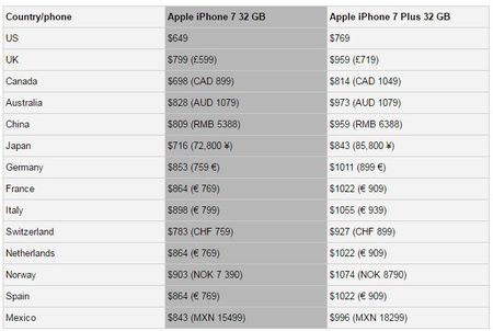 Gia iPhone 7 o dau re nhat? - Anh 2