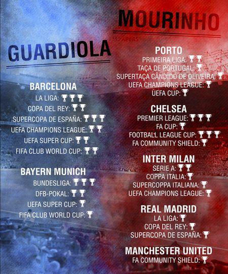 16 cuoc chien nay lua giua Guardiola vs Mourinho - Anh 17