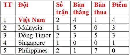 Vui dap Dong Timor, U19 Viet Nam dan dau bang A - Anh 2