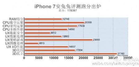 iPhone 7 va 7 Plus: pin 1960 mAh va 2900 mAh, diem hieu nang vuot moi may Android - Anh 3