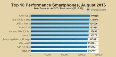 iPhone 7 va 7 Plus: pin 1960 mAh va 2900 mAh, diem hieu nang vuot moi may Android - Anh 4
