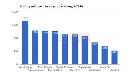 Toyota, Mazda canh tranh ra sao trong top xe ban chay trong thang? - Anh 4