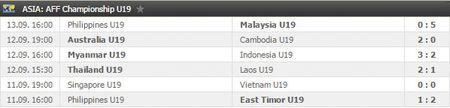 Cac chan sut choi hieu qua, U19 Viet Nam dan 2-0 - Anh 4