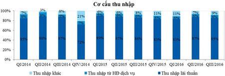 VietinBank cong bo ket qua kinh doanh quy III/2016: Loi nhuan cao, chat luong tin dung tot - Anh 3