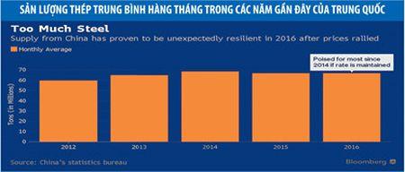 "Dong Nam A, ""cuu tinh"" hoi sinh nganh cong nghiep thep Trung Quoc - Anh 3"
