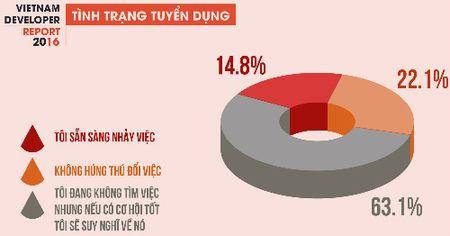 Luong nhan su IT co the den 120 trieu dong moi thang - Anh 2