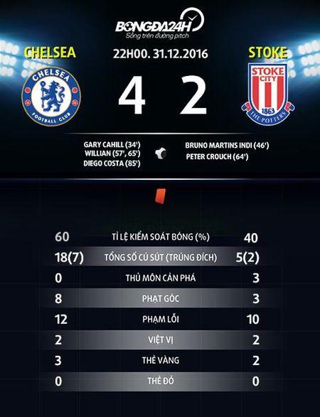 Nhung diem nhan sau tran cau hap dan Chelsea 4-2 Stoke - Anh 5
